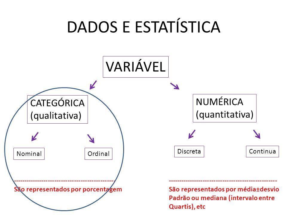 DADOS E ESTATÍSTICA VARIÁVEL CATEGÓRICA (qualitativa) NUMÉRICA (quantitativa) NominalOrdinal DiscretaContinua ----------------------------------------