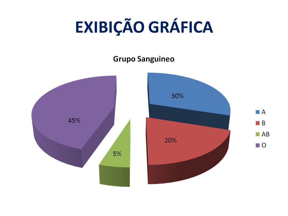 EXIBIÇÃO GRÁFICA 45% 30% 20% 5%