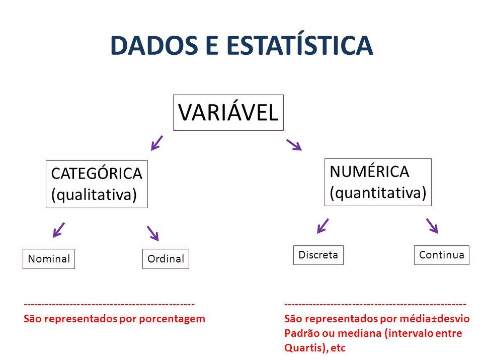 VARIÁVEL CATEGÓRICA (qualitativa) NUMÉRICA (quantitativa) NominalOrdinal DiscretaContinua ----------------------------------------------- São represen