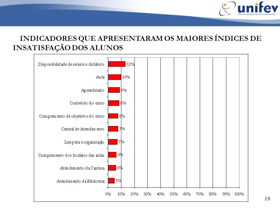 19 INDICADORES QUE APRESENTARAM OS MAIORES ÍNDICES DE INSATISFAÇÃO DOS ALUNOS