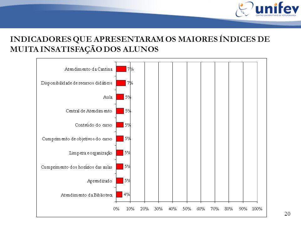 20 INDICADORES QUE APRESENTARAM OS MAIORES ÍNDICES DE MUITA INSATISFAÇÃO DOS ALUNOS