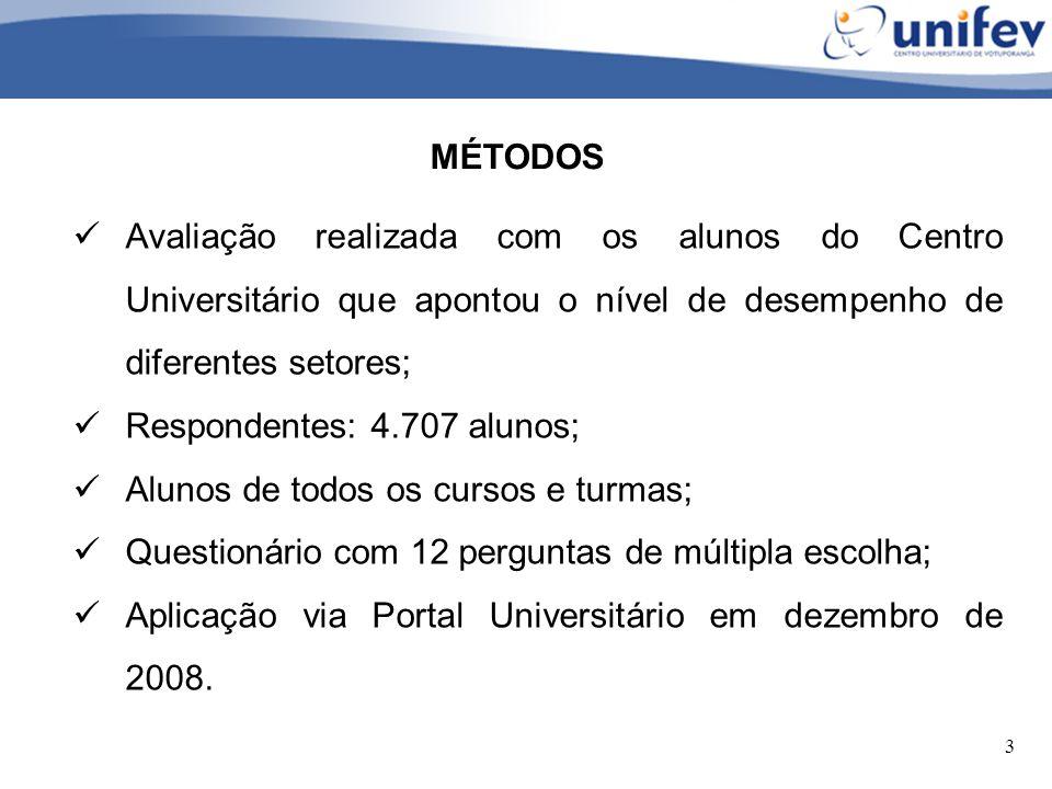 3 MÉTODOS Avaliação realizada com os alunos do Centro Universitário que apontou o nível de desempenho de diferentes setores; Respondentes: 4.707 aluno