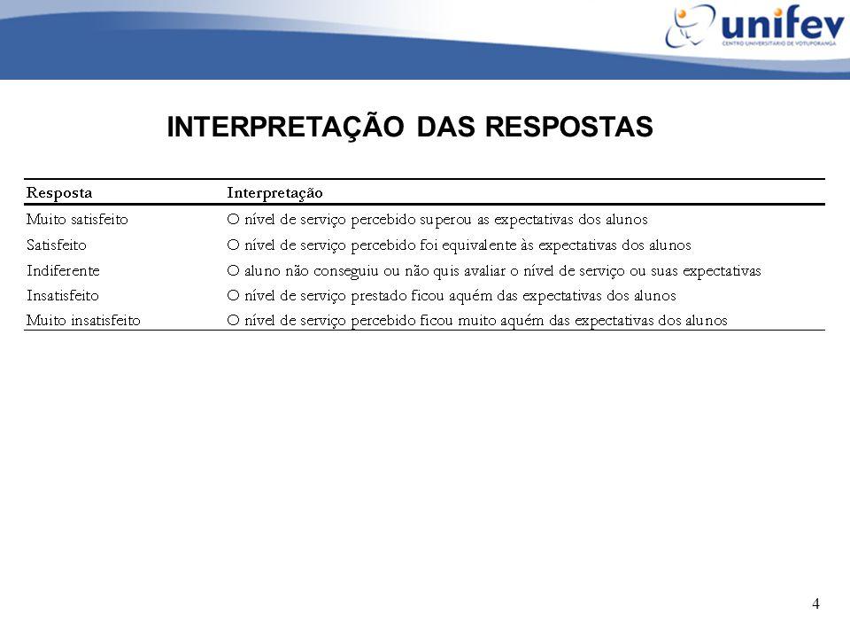 4 INTERPRETAÇÃO DAS RESPOSTAS