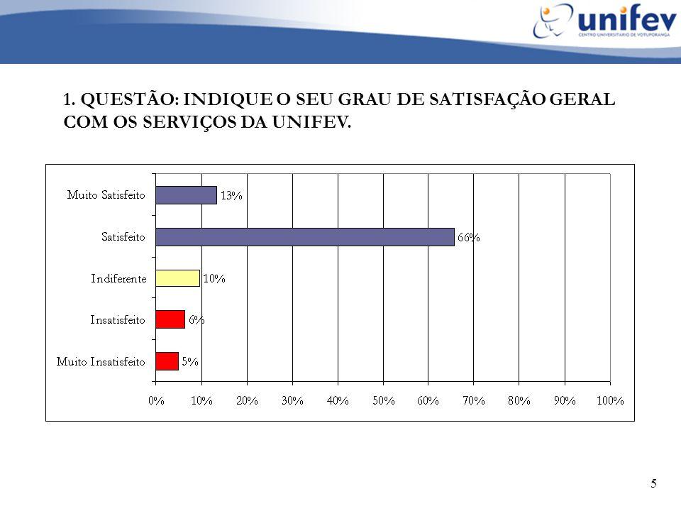 5 1. QUESTÃO: INDIQUE O SEU GRAU DE SATISFAÇÃO GERAL COM OS SERVIÇOS DA UNIFEV.