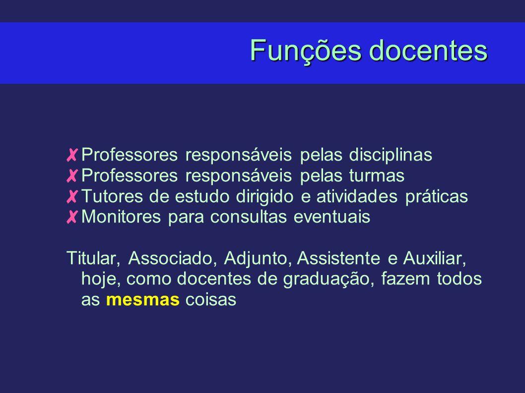 Funções docentes Professores responsáveis pelas disciplinas Professores responsáveis pelas turmas Tutores de estudo dirigido e atividades práticas Mon