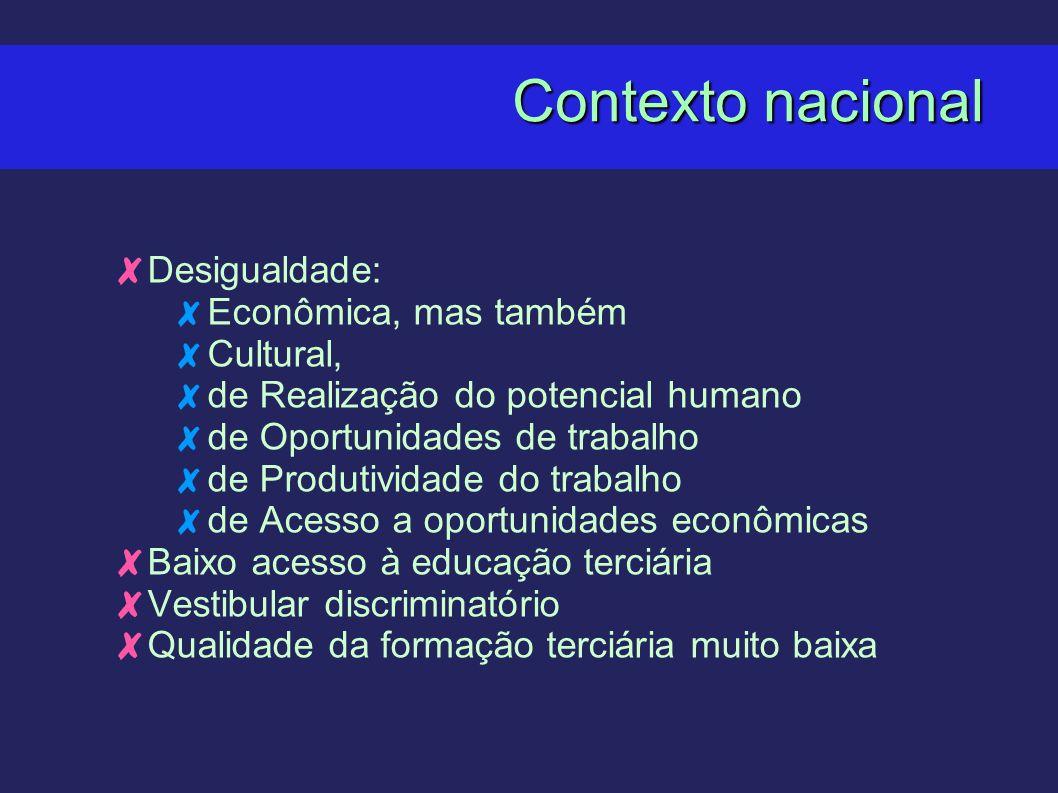 Contexto nacional Desigualdade: Econômica, mas também Cultural, de Realização do potencial humano de Oportunidades de trabalho de Produtividade do tra