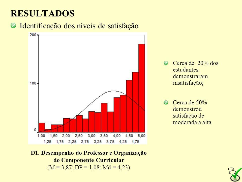 RESULTADOS Identificação dos níveis de satisfação D1. Desempenho do Professor e Organização do Componente Curricular (M = 3,87; DP = 1,08; Md = 4,23)