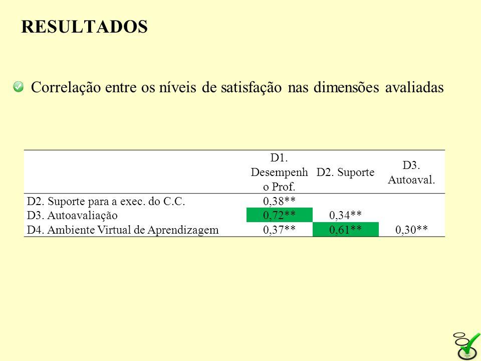 RESULTADOS Correlação entre os níveis de satisfação nas dimensões avaliadas D1. Desempenh o Prof. D2. Suporte D3. Autoaval. D2. Suporte para a exec. d
