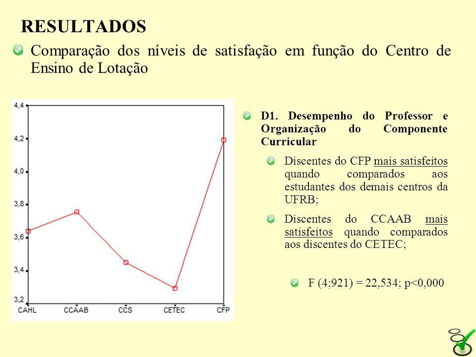 RESULTADOS Comparação dos níveis de satisfação em função do Centro de Ensino de Lotação D1. Desempenho do Professor e Organização do Componente Curric