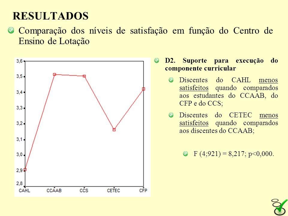 RESULTADOS Comparação dos níveis de satisfação em função do Centro de Ensino de Lotação D2. Suporte para execução do componente curricular Discentes d