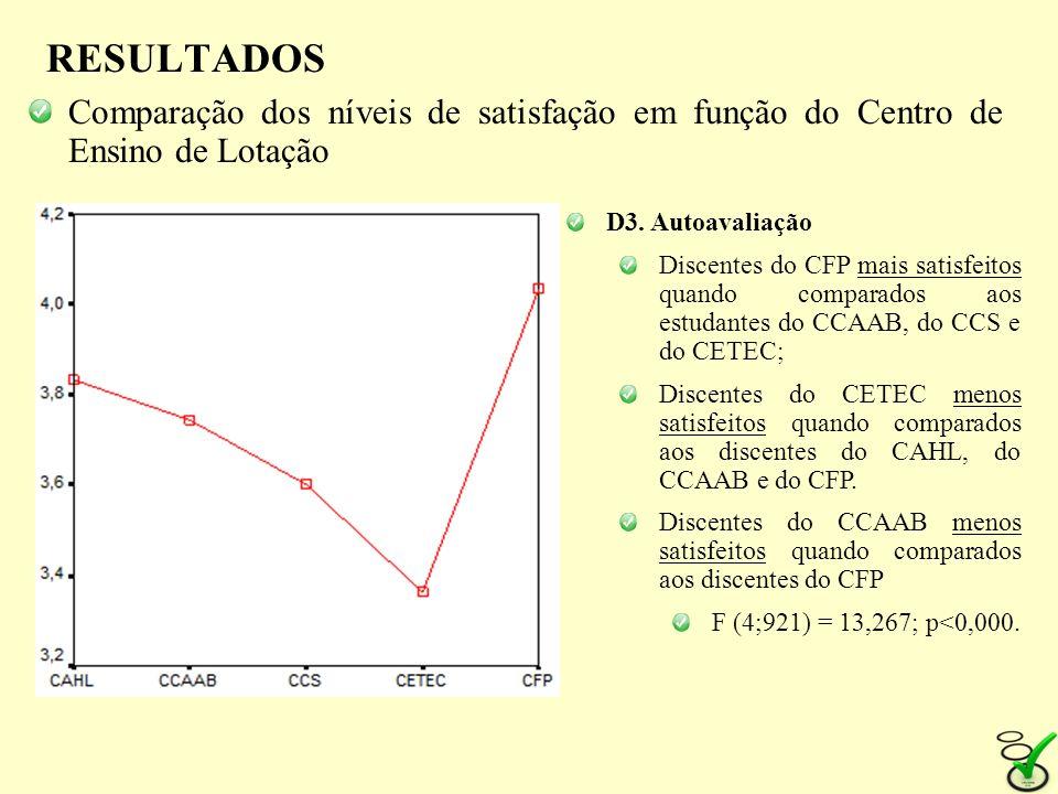RESULTADOS Comparação dos níveis de satisfação em função do Centro de Ensino de Lotação D3. Autoavaliação Discentes do CFP mais satisfeitos quando com