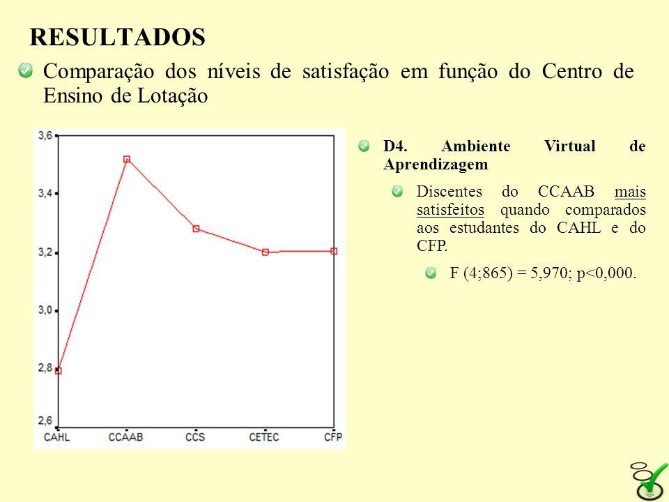 RESULTADOS Comparação dos níveis de satisfação em função do Centro de Ensino de Lotação D4. Ambiente Virtual de Aprendizagem Discentes do CCAAB mais s