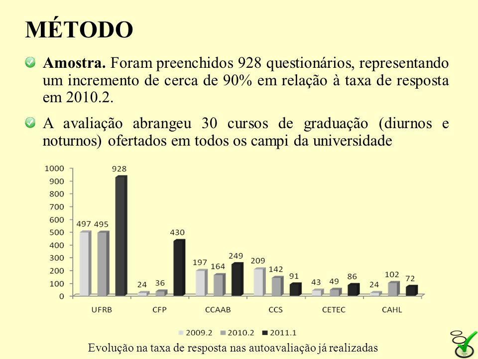 MÉTODO Amostra. Foram preenchidos 928 questionários, representando um incremento de cerca de 90% em relação à taxa de resposta em 2010.2. A avaliação