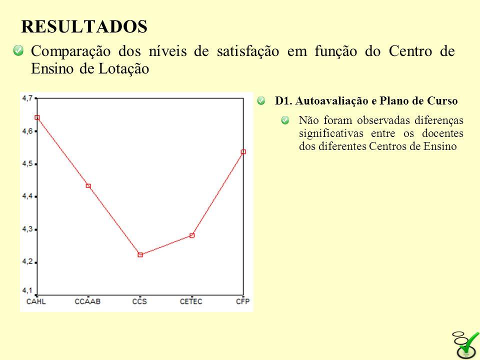 RESULTADOS Comparação dos níveis de satisfação em função do Centro de Ensino de Lotação D1. Autoavaliação e Plano de Curso Não foram observadas difere