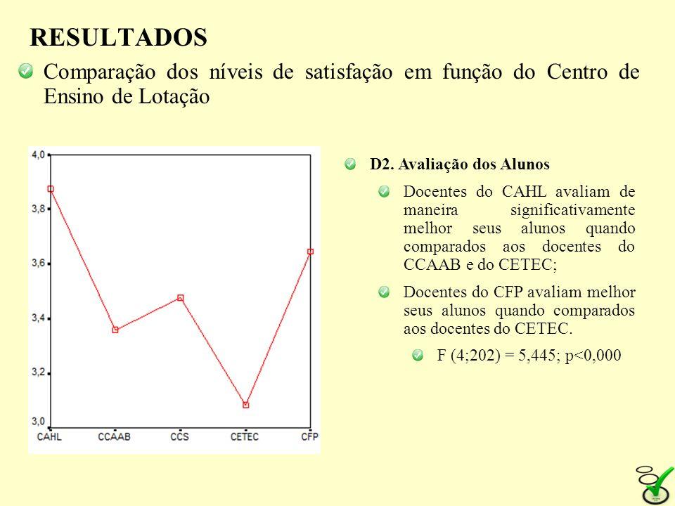 RESULTADOS Comparação dos níveis de satisfação em função do Centro de Ensino de Lotação D2. Avaliação dos Alunos Docentes do CAHL avaliam de maneira s