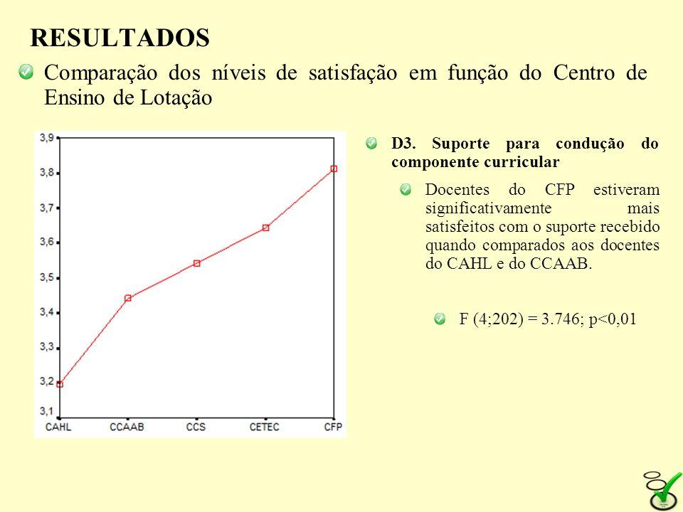 RESULTADOS Comparação dos níveis de satisfação em função do Centro de Ensino de Lotação D3. Suporte para condução do componente curricular Docentes do
