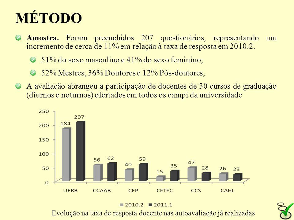 MÉTODO Amostra. Foram preenchidos 207 questionários, representando um incremento de cerca de 11% em relação à taxa de resposta em 2010.2. 51% do sexo
