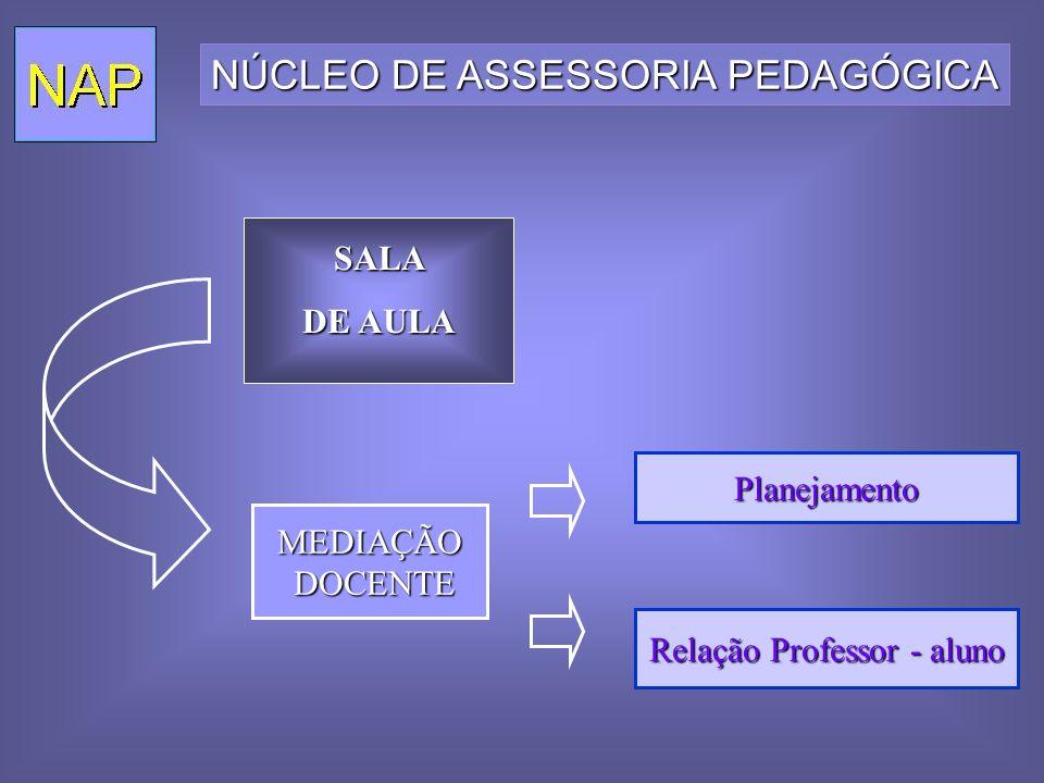 Planejamento Relação Professor - aluno SALA DE AULA NÚCLEO DE ASSESSORIA PEDAGÓGICA MEDIAÇÃO DOCENTE DOCENTE
