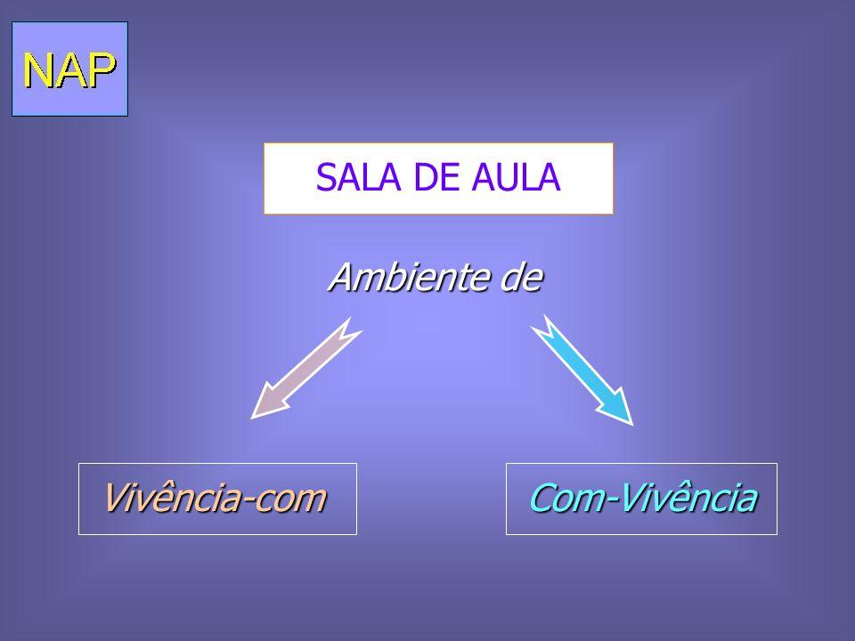 SALA DE AULA Com-Vivência Com-Vivência Vivência-com Vivência-com Ambiente de Ambiente de