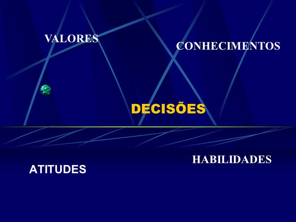 DECISÕES ATITUDES VALORES CONHECIMENTOS HABILIDADES