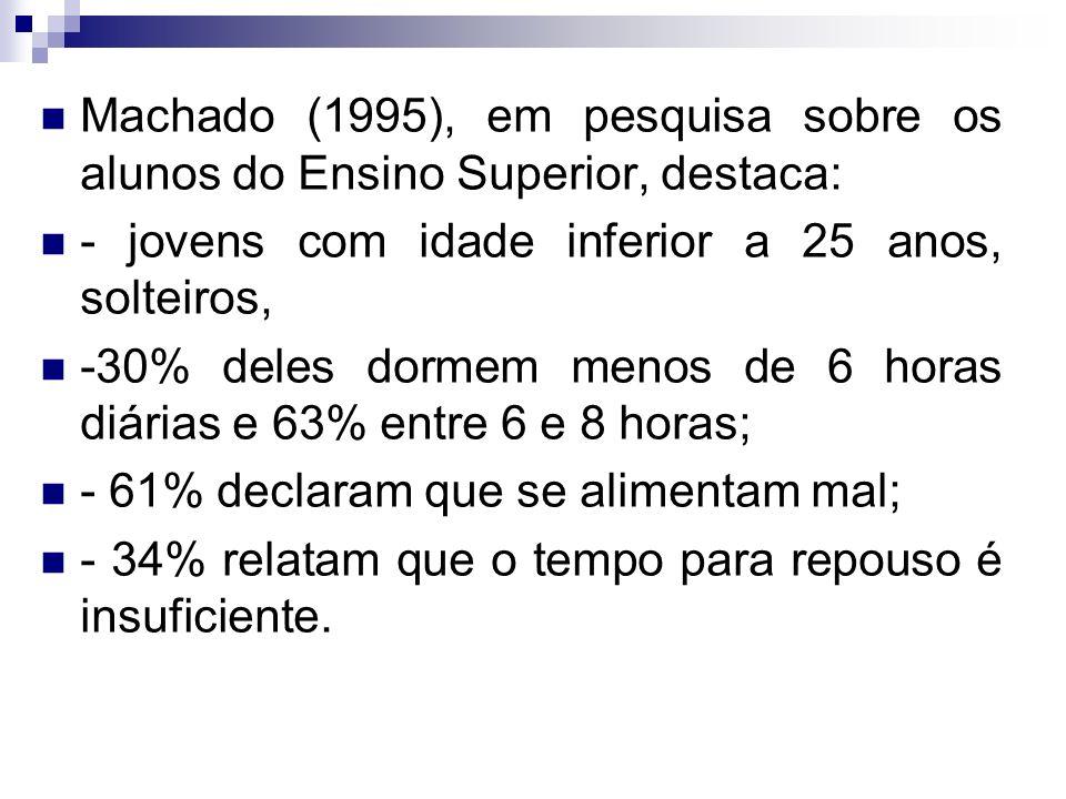Machado (1995), em pesquisa sobre os alunos do Ensino Superior, destaca: - jovens com idade inferior a 25 anos, solteiros, -30% deles dormem menos de 6 horas diárias e 63% entre 6 e 8 horas; - 61% declaram que se alimentam mal; - 34% relatam que o tempo para repouso é insuficiente.