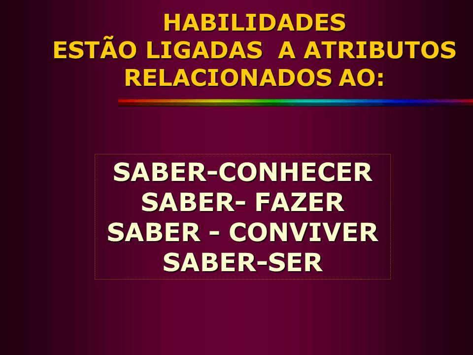 HABILIDADES ESTÃO LIGADAS A ATRIBUTOS RELACIONADOS AO: SABER-CONHECER SABER- FAZER SABER - CONVIVER SABER-SER