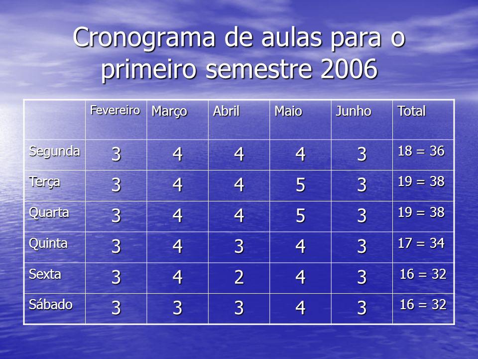 Cronograma de aulas para o primeiro semestre 2006 FevereiroMarçoAbrilMaioJunhoTotal Segunda34443 18 = 36 Terça34453 19 = 38 Quarta34453 Quinta34343 17
