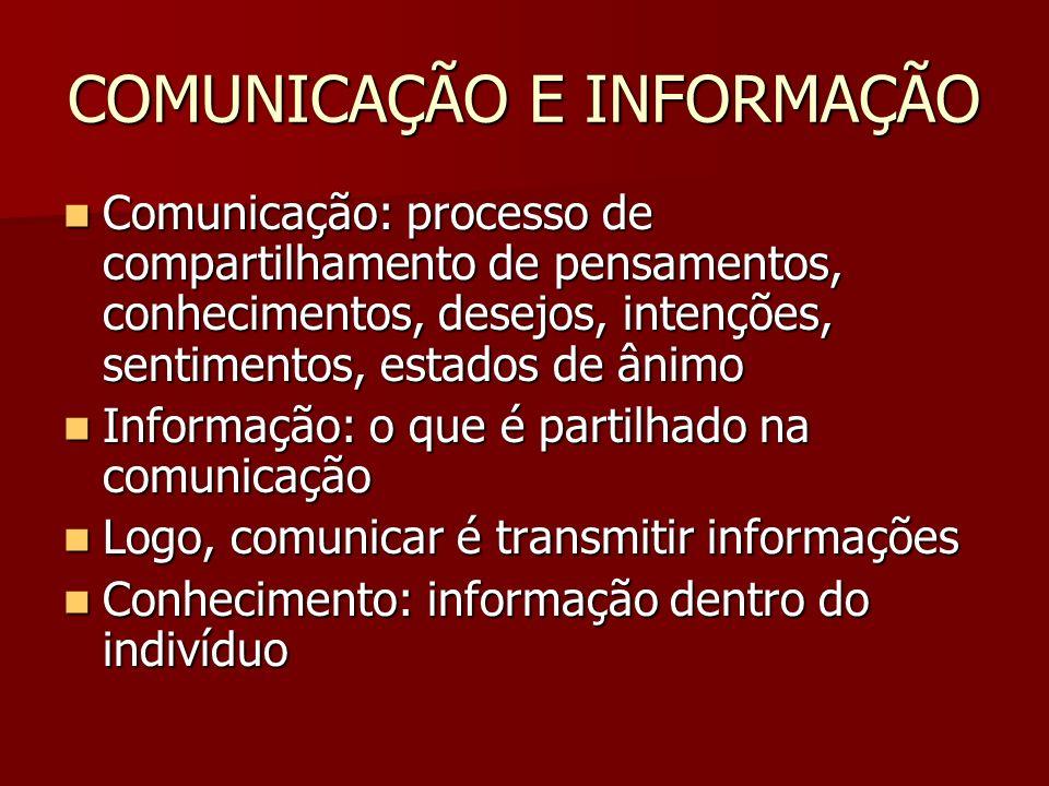 COMUNICAÇÃO E INFORMAÇÃO Comunicação: processo de compartilhamento de pensamentos, conhecimentos, desejos, intenções, sentimentos, estados de ânimo Co
