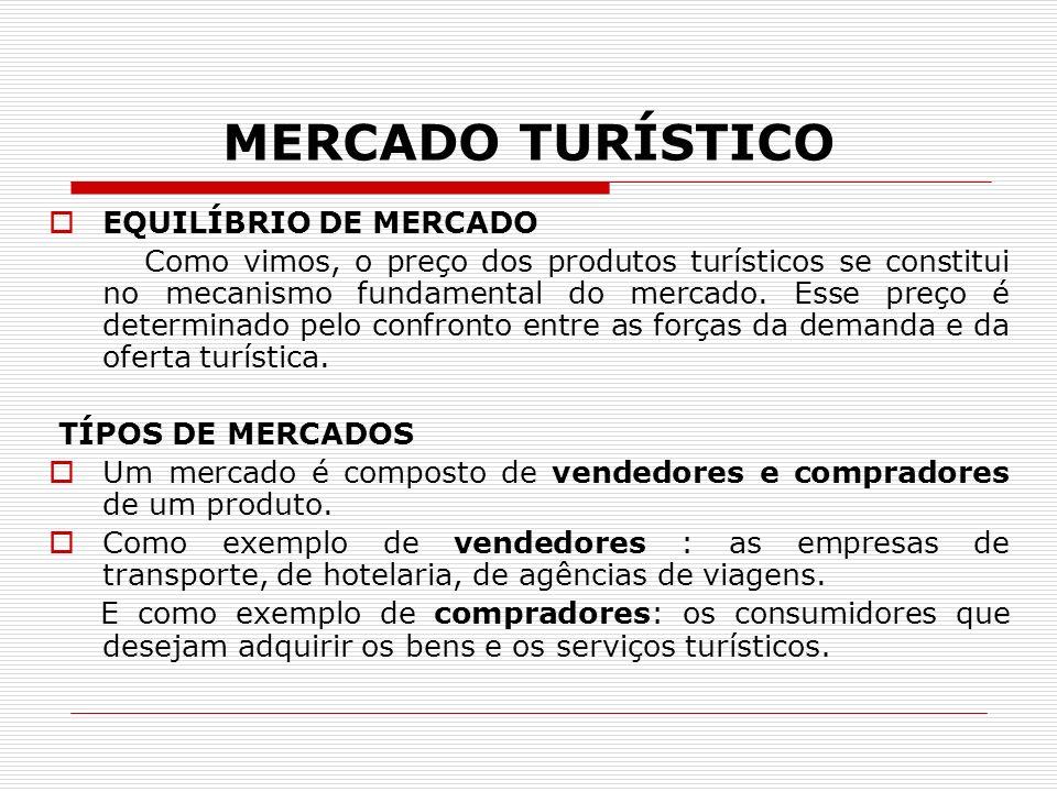 MERCADO TURÍSTICO EQUILÍBRIO DE MERCADO Como vimos, o preço dos produtos turísticos se constitui no mecanismo fundamental do mercado. Esse preço é det