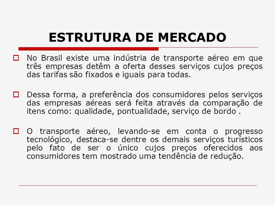 ESTRUTURA DE MERCADO No Brasil existe uma indústria de transporte aéreo em que três empresas detêm a oferta desses serviços cujos preços das tarifas são fixados e iguais para todas.