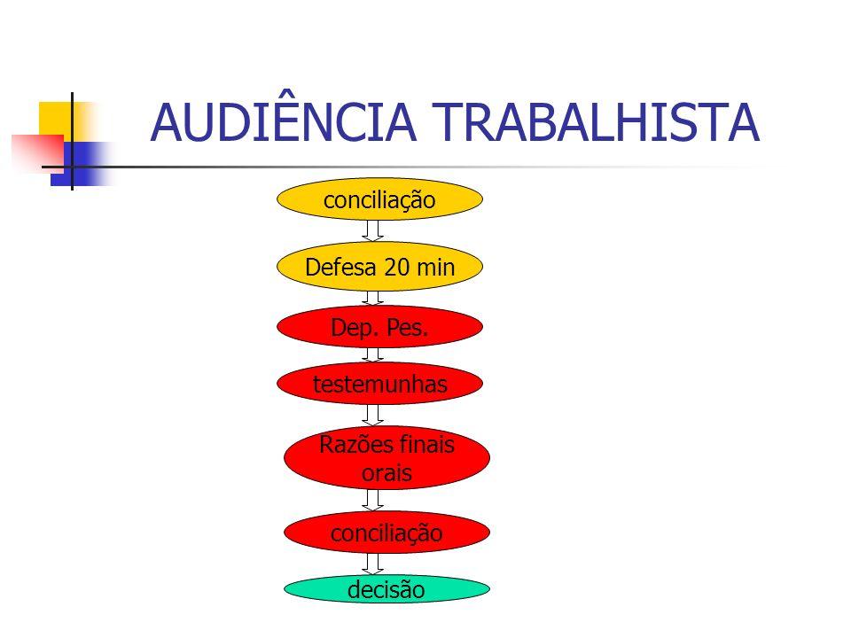 AUDIÊNCIA TRABALHISTA Obs.: Audiência inicial; Audiência de instrução e Audiência de Julgamento Procedimento sumaríssimo – art.
