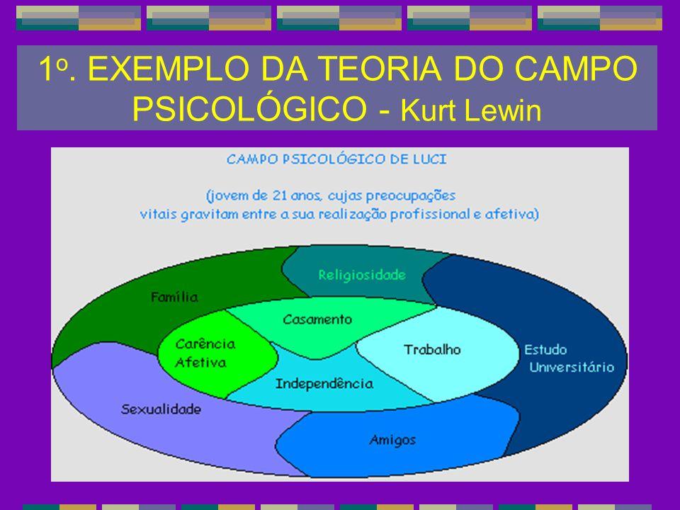 1 o. EXEMPLO DA TEORIA DO CAMPO PSICOLÓGICO - Kurt Lewin