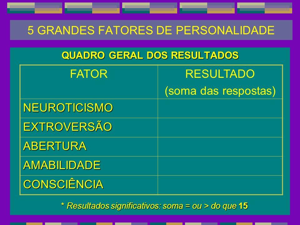5 GRANDES FATORES DE PERSONALIDADE QUADRO GERAL DOS RESULTADOS FATORRESULTADO (soma das respostas) NEUROTICISMO EXTROVERSÃO ABERTURA AMABILIDADE CONSC