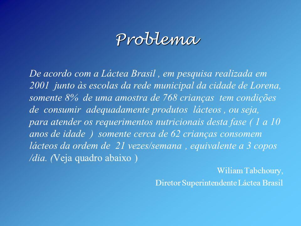 Problema De acordo com a Láctea Brasil, em pesquisa realizada em 2001 junto às escolas da rede municipal da cidade de Lorena, somente 8% de uma amostr