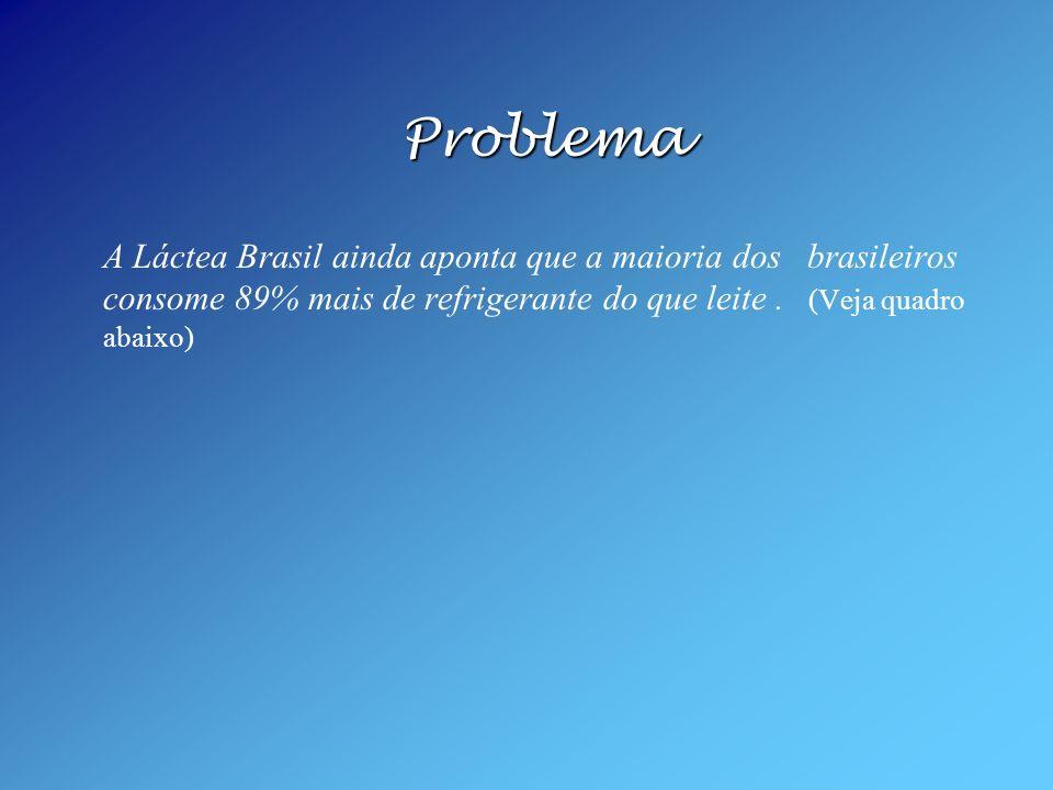 Problema A Láctea Brasil ainda aponta que a maioria dos brasileiros consome 89% mais de refrigerante do que leite. (Veja quadro abaixo)