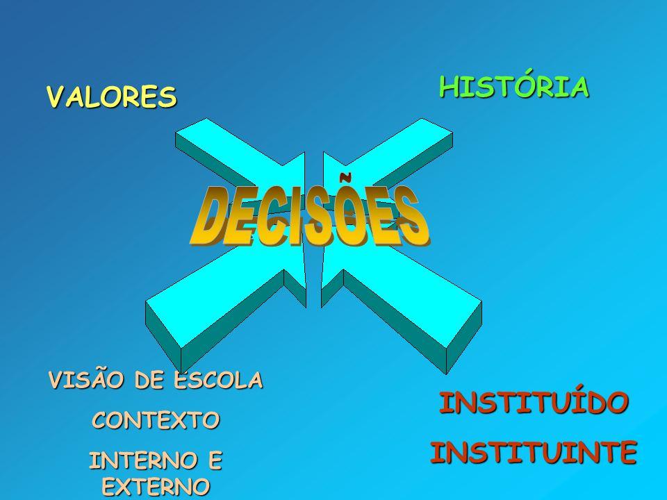 VISÃO DE ESCOLA CONTEXTO INTERNO E EXTERNO VALORES HISTÓRIA INSTITUÍDOINSTITUINTE
