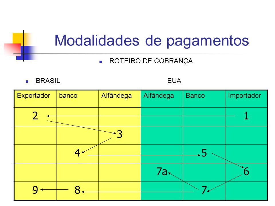 Modalidades de pagamentos ROTEIRO DE COBRANÇA BRASIL EUA ExportadorbancoAlfândega BancoImportador 21 3 45 7a6 987