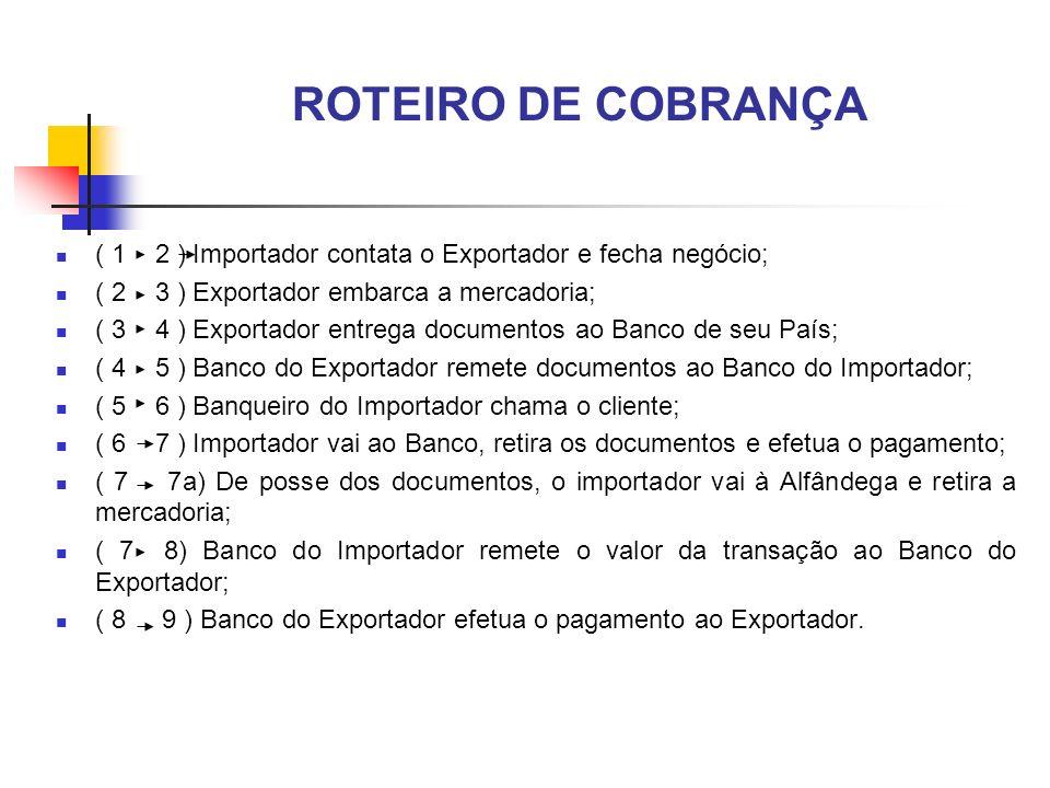 ROTEIRO DE COBRANÇA ( 1 2 ) Importador contata o Exportador e fecha negócio; ( 2 3 ) Exportador embarca a mercadoria; ( 3 4 ) Exportador entrega docum