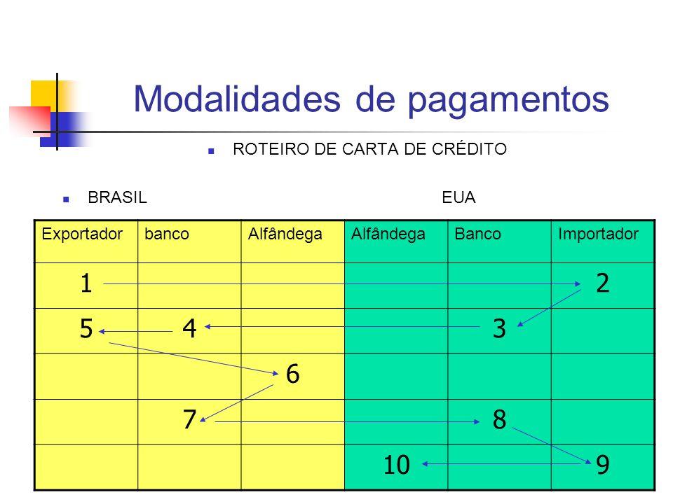 Modalidades de pagamentos ROTEIRO DE CARTA DE CRÉDITO BRASIL EUA ExportadorbancoAlfândega BancoImportador 12 543 6 78 109
