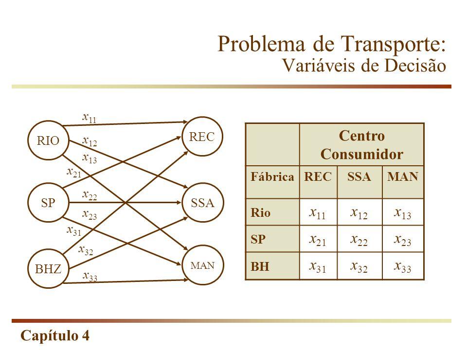 Capítulo 4 Problema de Transporte: Variáveis de Decisão RIO SP BHZ REC SSA MAN x 11 x 12 x 13 x 21 x 22 x 23 x 31 x 32 x 33 Centro Consumidor FábricaRECSSAMAN Rio x 11 x 12 x 13 SP x 21 x 22 x 23 BH x 31 x 32 x 33