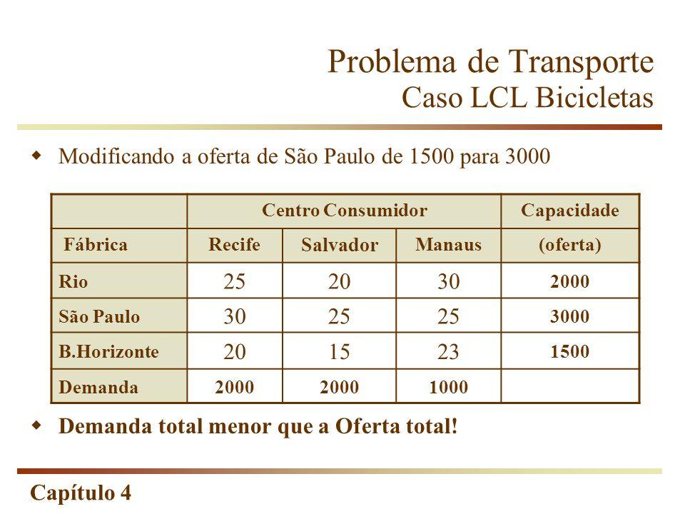 Capítulo 4 Problema de Transporte Caso LCL Bicicletas Modificando a oferta de São Paulo de 1500 para 3000 Demanda total menor que a Oferta total.