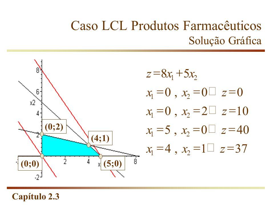 Capítulo 2.3 Caso LCL Produtos Farmacêuticos Solução Gráfica 371, 4 400, 5 102, 0 00, 0 58 21 21 21 21 21 zxx zxx zxx zxx xxz (0;0) (0;2) (5;0) (4;1)