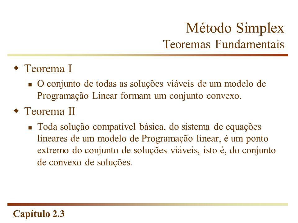 Capítulo 2.3 Método Simplex Teoremas Fundamentais Teorema I O conjunto de todas as soluções viáveis de um modelo de Programação Linear formam um conju
