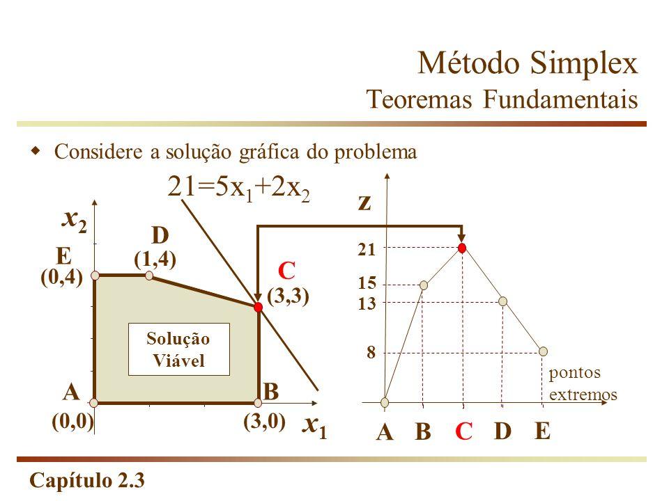 Capítulo 2.3 Considere a solução gráfica do problema x2x2 x1x1 (0,4) (1,4) (0,0)(3,0) (3,3) 21=5x 1 +2x 2 z pontos extremos A B C D E 21 15 13 8 AB C