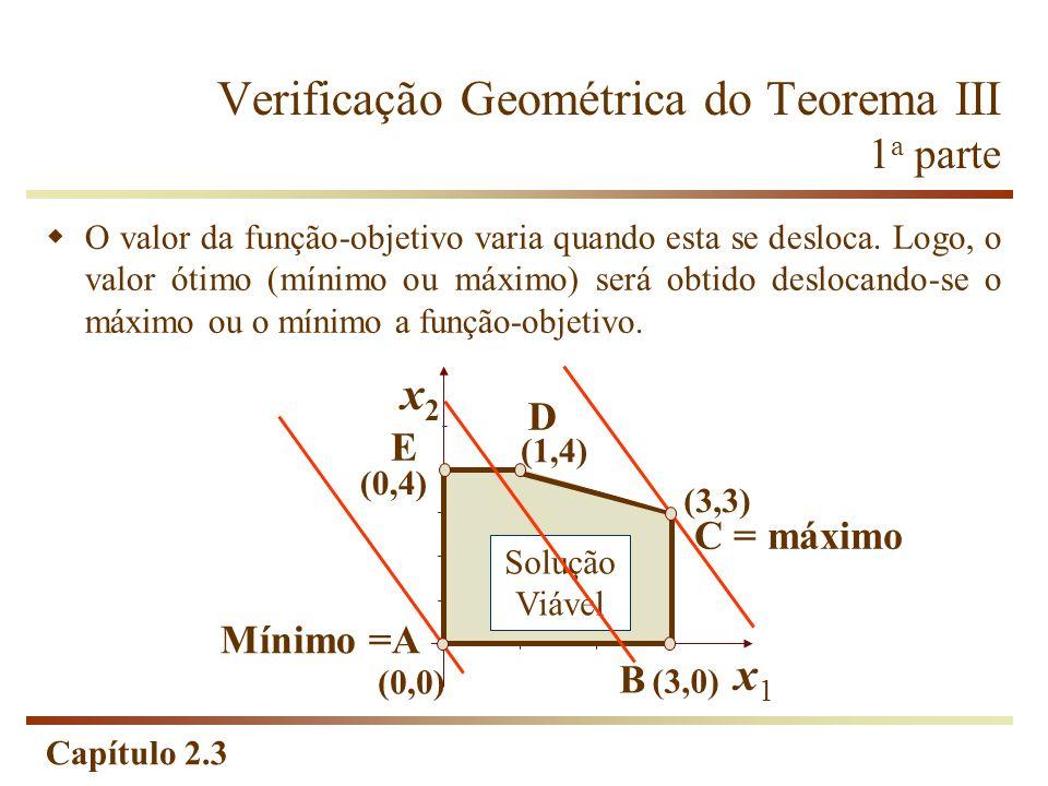 Capítulo 2.3 Verificação Geométrica do Teorema III 1 a parte x2x2 x1x1 (0,4) (1,4) (0,0) (3,0) (3,3) Mínimo =A B C = máximo D E Solução Viável O valor