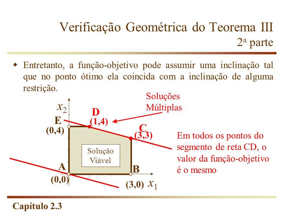Capítulo 2.3 Verificação Geométrica do Teorema III 2 a parte x2x2 x1x1 (0,4) (1,4) (0,0) (3,0) (3,3) B D E Solução Viável Entretanto, a função-objetiv
