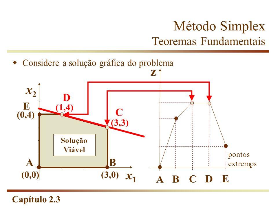 Capítulo 2.3 Considere a solução gráfica do problema x2x2 x1x1 (0,4) (1,4) (0,0)(3,0) (3,3) z pontos extremos A B C D E AB C D E Solução Viável Método
