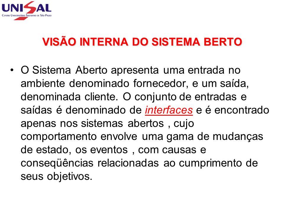 VISÃO INTERNA DO SISTEMA BERTO O Sistema Aberto apresenta uma entrada no ambiente denominado fornecedor, e um saída, denominada cliente.