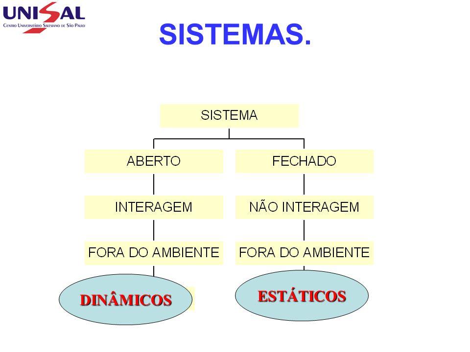 O ESTADO DO SISTEMA Um sistema pode ter inúmeras propriedades, mas apenas algumas são relevantes para o propósitos específicos.