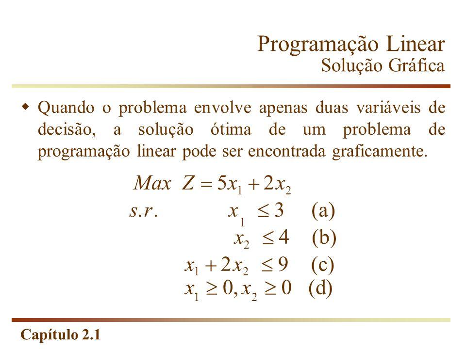 Capítulo 2.1 Programação Linear Solução Gráfica Quando o problema envolve apenas duas variáveis de decisão, a solução ótima de um problema de programa